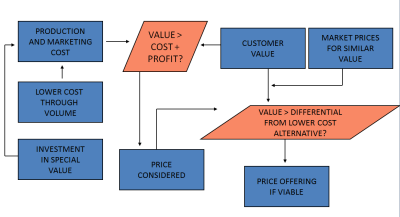 Cost Issues in Pricing