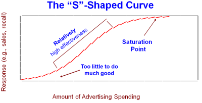 Advertising Curve