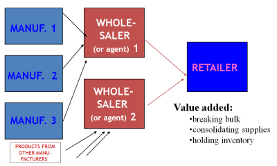 analyzing the channels of distribution for products Analyzing the market will also help determine competitive pricing for the product  and the best distribution channel or channels from there.