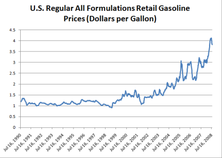 Gas Prices In California >> Gasoline Prices, Consumers, and the Economy